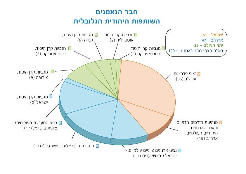 השותפות היהודית הגלובלית